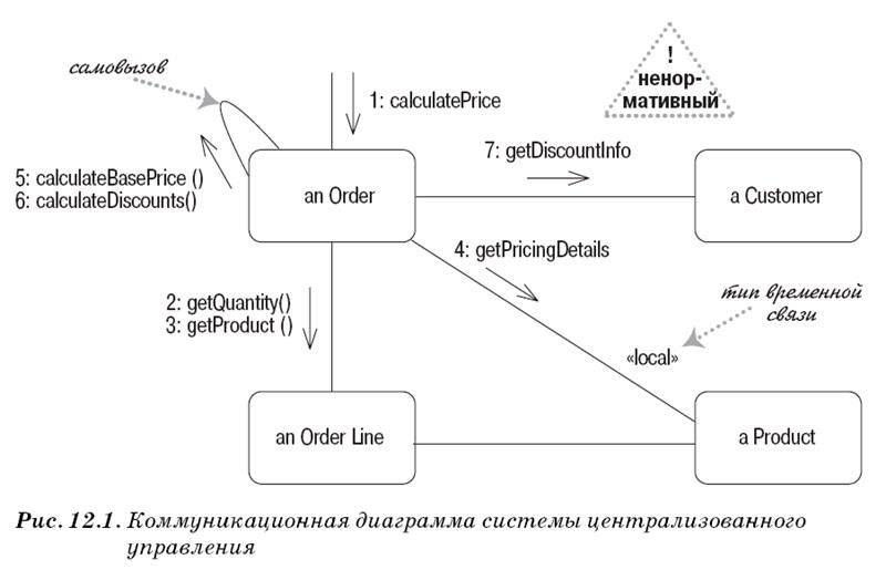 Диаграмма коммуникаций UML