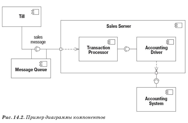 Диаграмма компонентов UML