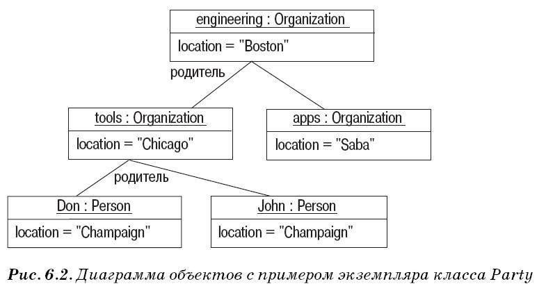 Диаграмма объектов UML