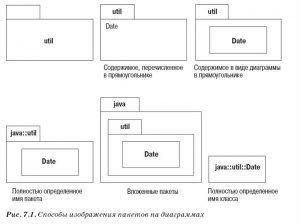 Диаграмма пакетов UML