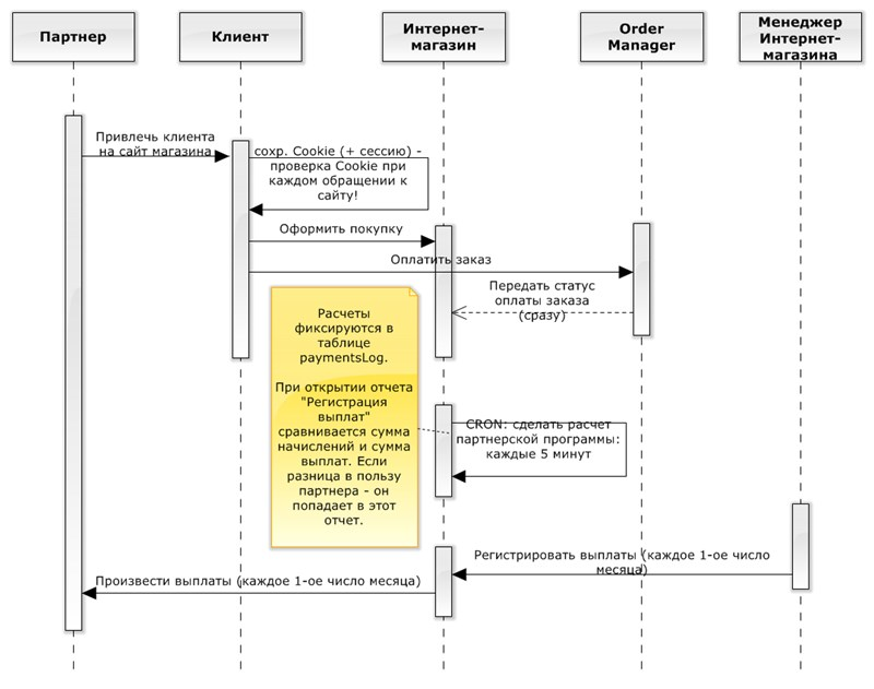 Диаграмма последовательности UML