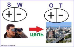Методика SWOT