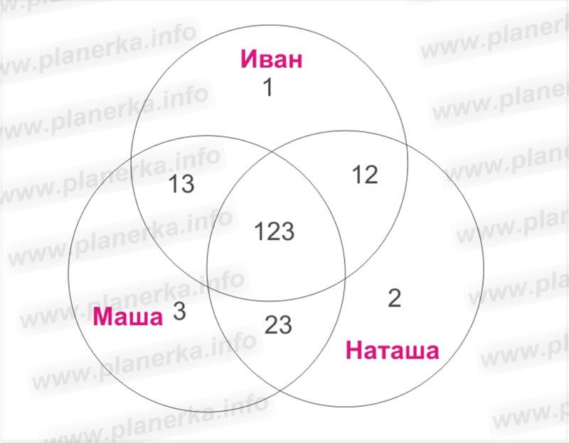 Венские диаграммы