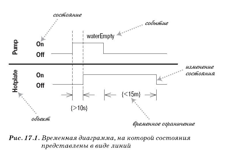 Временные диаграммы UML